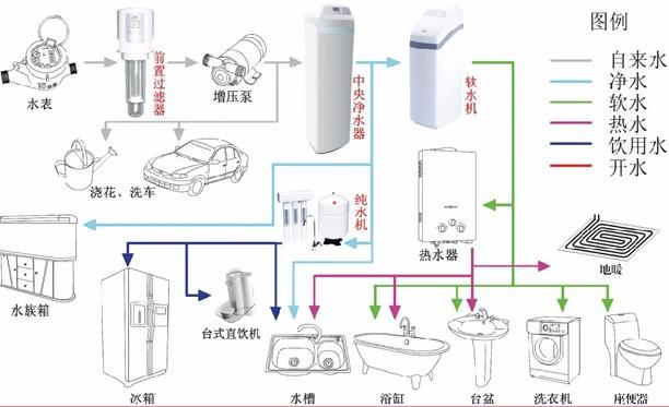 家用水处理系统又称水家装,它通过供水管路的适当位置设计,配置相关的水处理设备,例如前置过滤器、软水机、中央净水机、纯水机、直饮机等,从而全面净化家庭用水。家用水处理系统包括中央净水系统、中央软水系统、中央纯水系统三个部分。  中央净水系统先有效清除水中的氯、重金属、细菌、病毒、藻类及固体悬浮物,后用活性炭进一步去除各种杂质,让出水清澈、洁净、无味,可直接饮用;系统具备自动维护功能。 中央软水系统是通过天然树脂置换出水中的钙、镁离子等,降低水的硬度;有效减少对衣物的磨损,保护人体皮肤,避免管道、洁具、卫浴